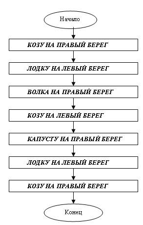 Используя блок–схему